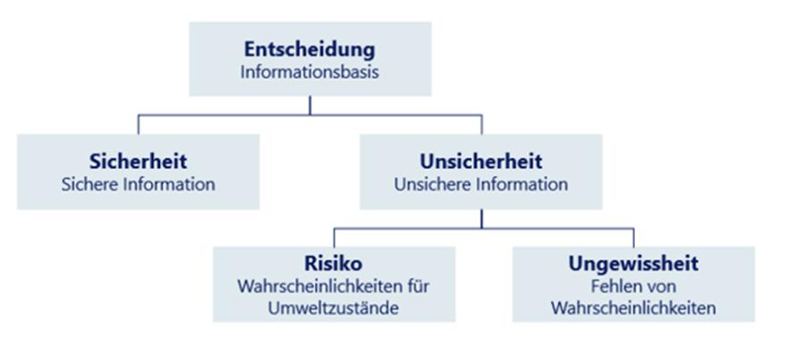 Unterschied zwischen Unsicherheit und Risiko